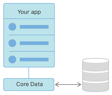 Flow diagram showing an app saving data to and loading data from a persistent store.