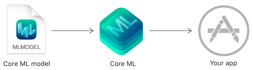 "Flow diagram going from left to right. Starting on the left is a Core ML model file icon. Next, in the center is the Core ML framework icon, and on the right is a generic app icon, labeled ""your app""."