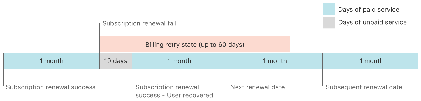 An example timeline for a monthly subscription that goes into a billing retry state and is recovered within 60 days. When the user is recovered, the next subscription renewal date shifts to the date the customer is billed.