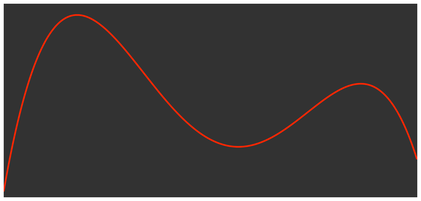 A line graph that visualizes the evalued polynomial.