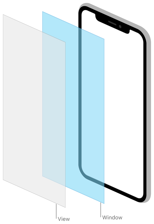 A view is installed in a window, which fills the entire screen.