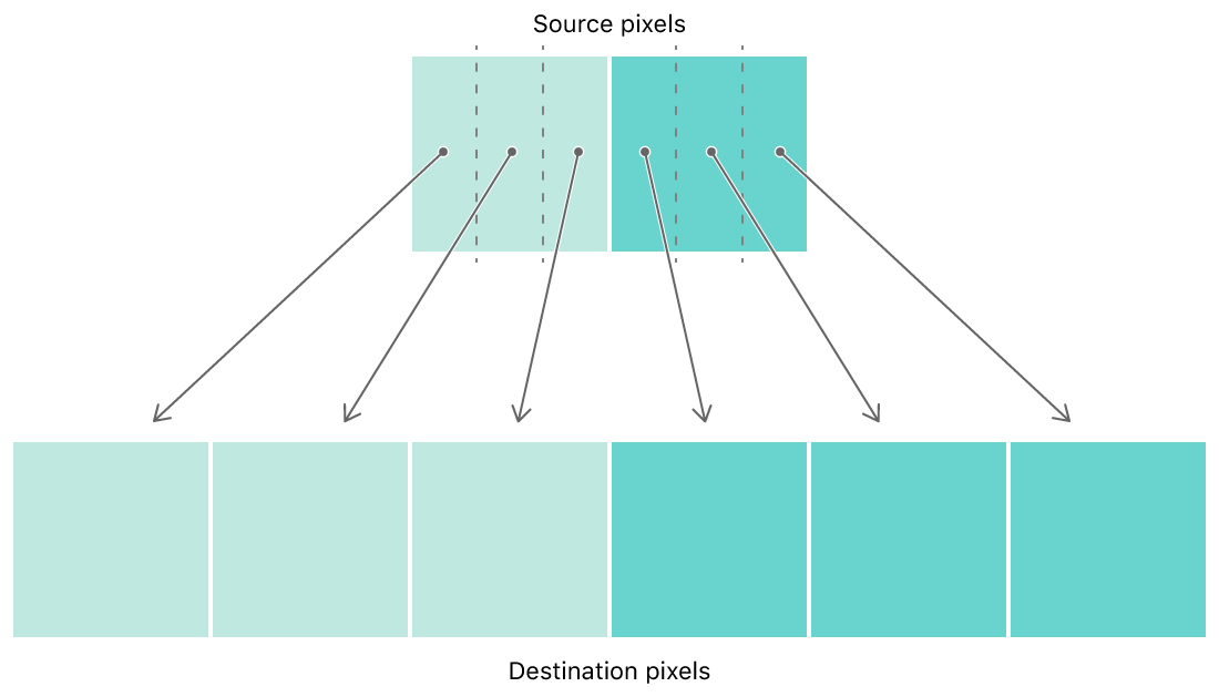 Diagram showing how the pixels of a two pixel wide strip are sampled to generate a scaled copy that's six pixels wide.