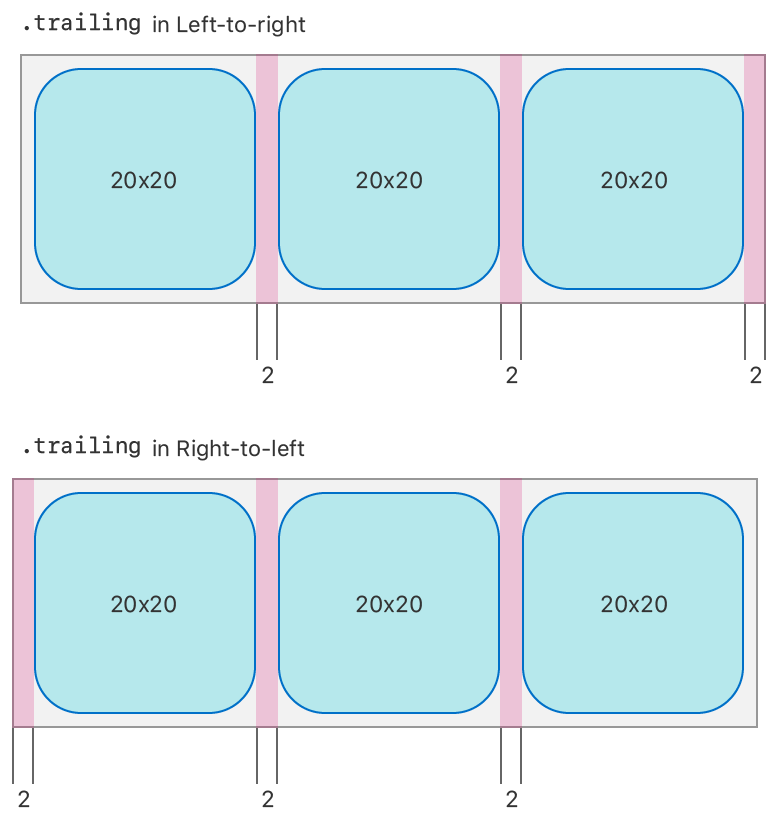 Two diagrams that compare edge spacing in a left-to-right and a right-to-left environment. Both diagrams show a group of three square items in a row. The first diagram, labeled trailing in left-to-right environment, shows trailing space on the right of each item, implying that leading space is on the left. The second diagram, labeled trailing in right-to-left environment, shows trailing space on the left of each item, implying that leading space is on the right.
