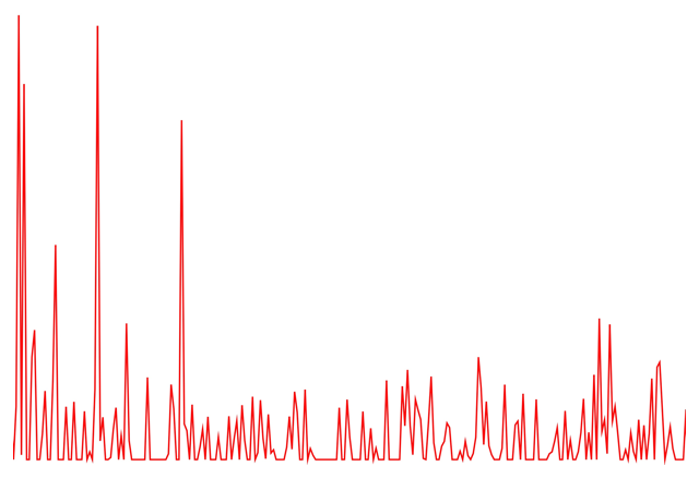 Graphic showing frequency domain representation of noisy signal consisting of many small peaks.