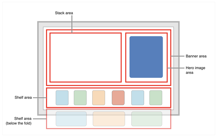 Layout diagram showing a stack area on the left side of the screen and a banner area on the right. A shelf area is at the bottom of the screen. A second shelf area is shown as being off the bottom of the screen.