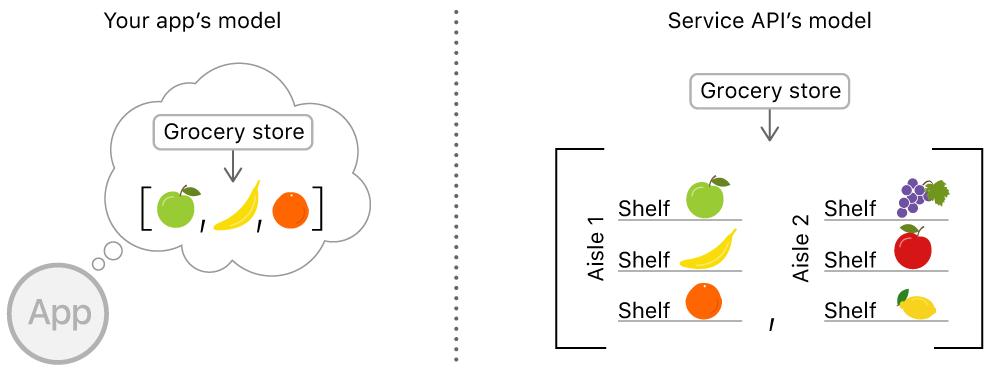 Using JSON with Custom Types | Apple Developer Documentation
