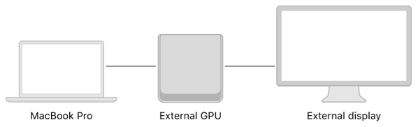 A system diagram showing an external GPU connected to both a MacBook Pro and an external display.
