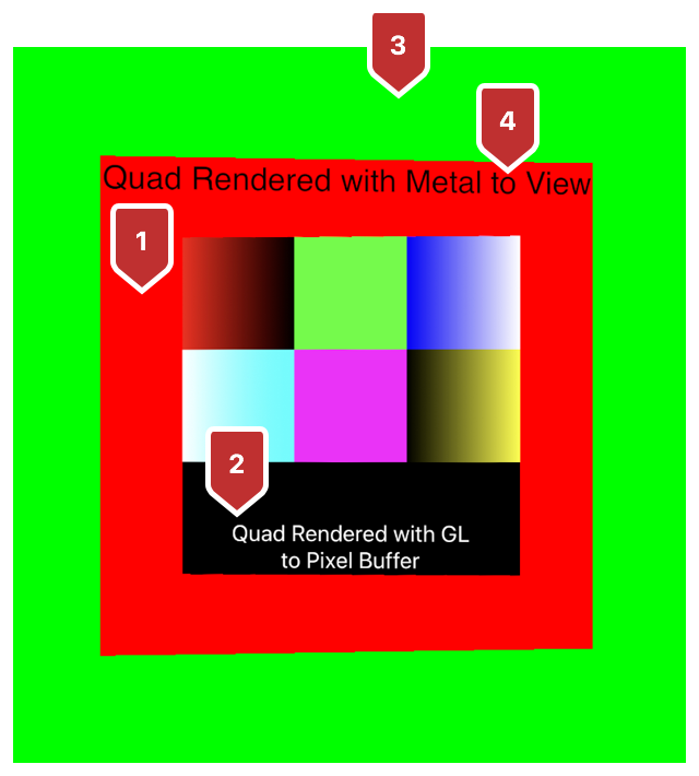 Screenshot of the app showing, in the background, a green color cleared by Metal, a red quad cleared by OpenGL with a black text overlay rendered by Metal, and a color swatch with white text rendered by OpenGL.