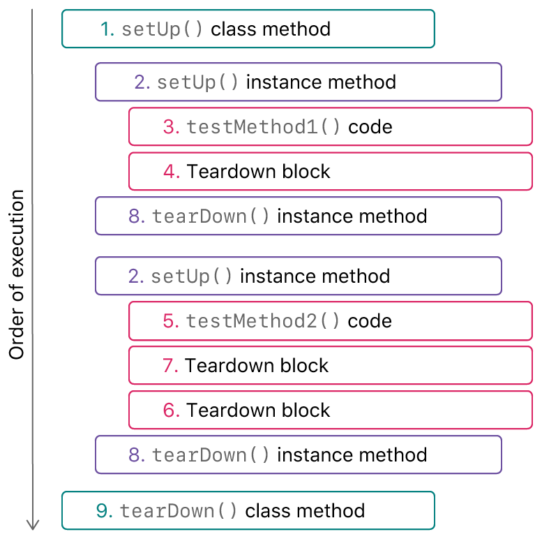Schematic representation of the order in which setup, test, and teardown blocks and methods are called for a test case.
