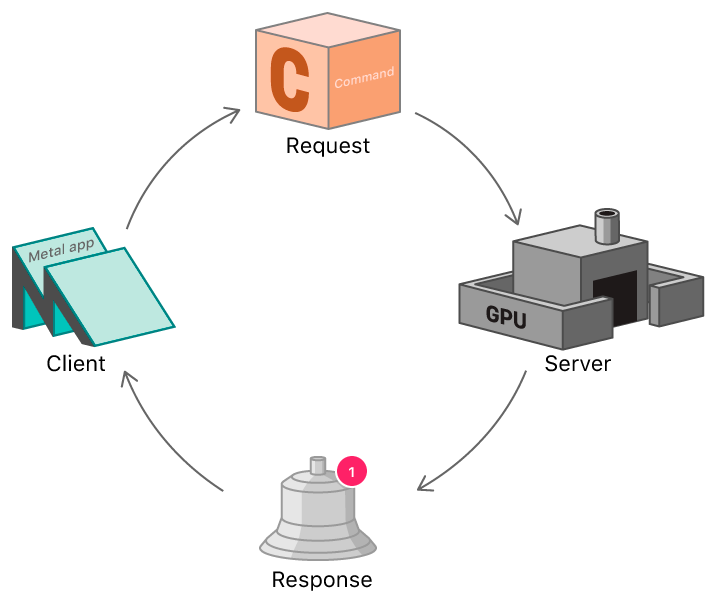Flow chart showing a Metal app's command processing cycle. At left, the Metal app, labeled 'Client,' issues a command, labeled 'Request', at top. At right, the GPU, labeled 'Server,' broadcasts a completion notification, labeled 'Response,' at bottom. Lines connecting the four subjects in a clockwise direction create a closed loop.