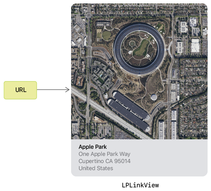 Diagram showing how an LPLinkView presents a map URL with an image of the map on top, and the name and address of the location underneath.