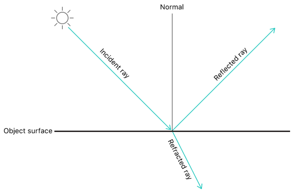 Image showing incident, reflected, and refracted rays and a normal, and their relationship to an object surface.