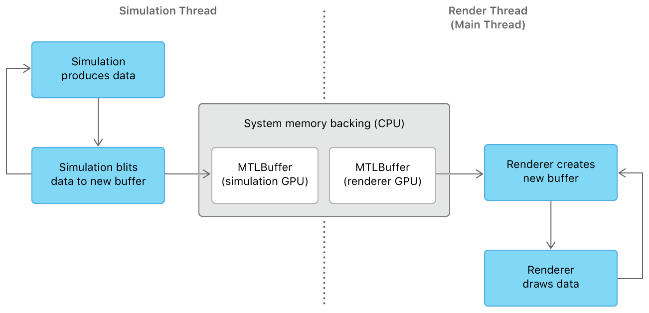 A flowchart that shows the simulation with two Metal buffers, one on the simulation GPU and the other on the renderer GPU, both backed by the same CPU system memory. On the simulation thread, the simulation produces data and blits it to a new MTLBuffer backed by system memory, then repeats the process. On the render thread, the renderer creates a new MTLBuffer from the same system memory backing and draws the data, then repeats the process.
