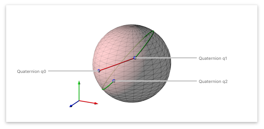 Image showing the shortest and longest arcs between points on a sphere.