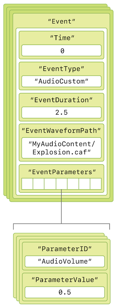 A diagram showing the structure of an audio event in an AHAP file.