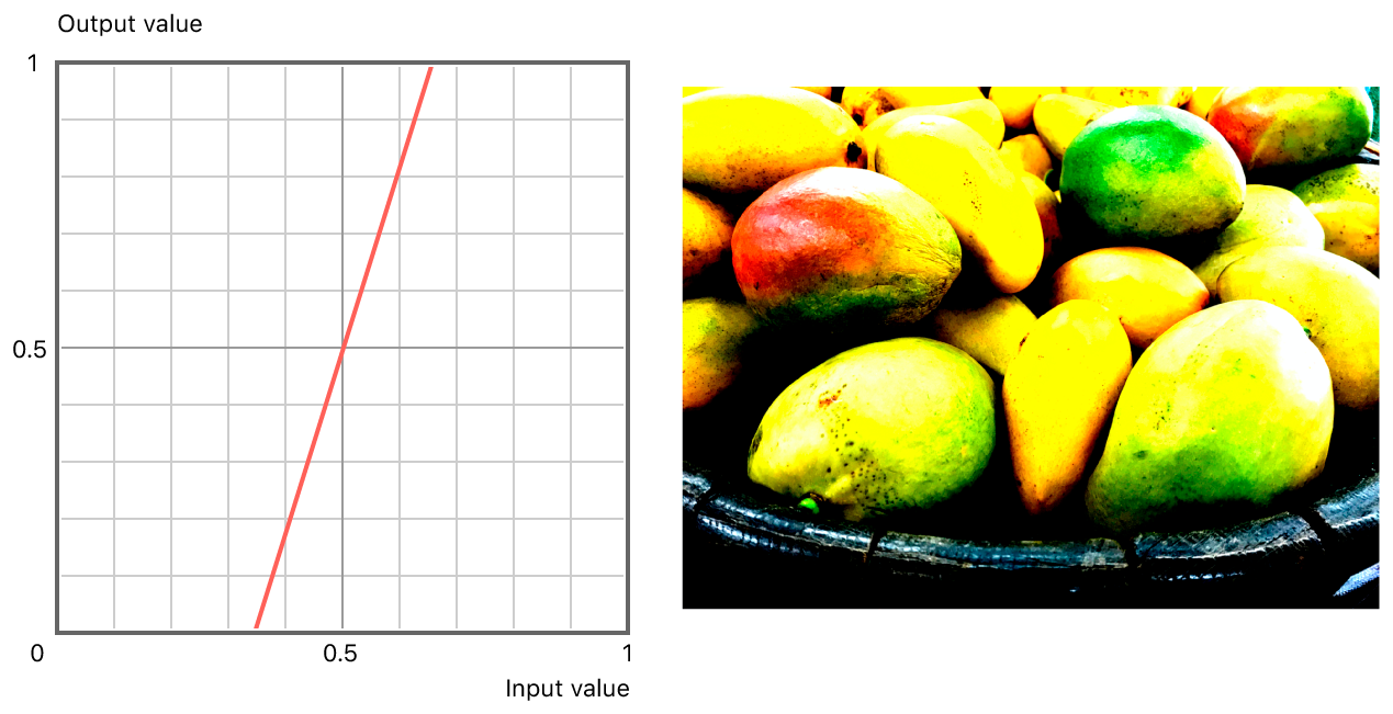 On the left, a graph showing the linear relationship between input and output values. On the right, a high contrast version of the original photograph with linear adjustment applied.