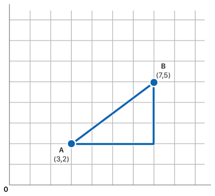 Illustration showing how the distance between vector A, at coordinates 3, 2, and vector B, at 7, 5, is calculated using the Pythagorean theorem.