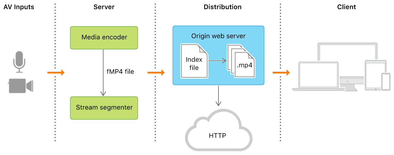 Flow diagram showing the four parts of an HTTP Live Stream. The media recording is sent to a server, distributed over the web, and sent to the client app.