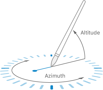 Diagram of how the sample project visualizes Apple Pencil's altitude and azimuth
