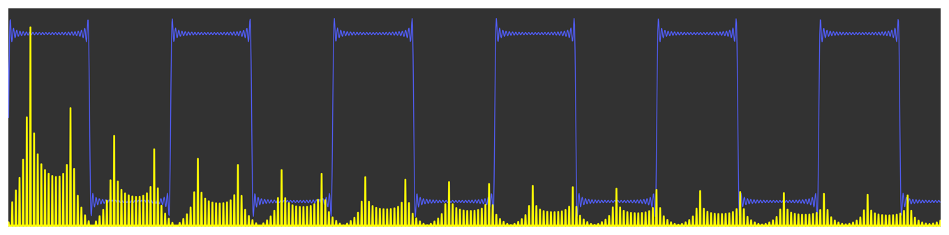 Diagram showing a square wave and its frequency domain representation. The frequency domain peaks are smeared across the component frequencies.