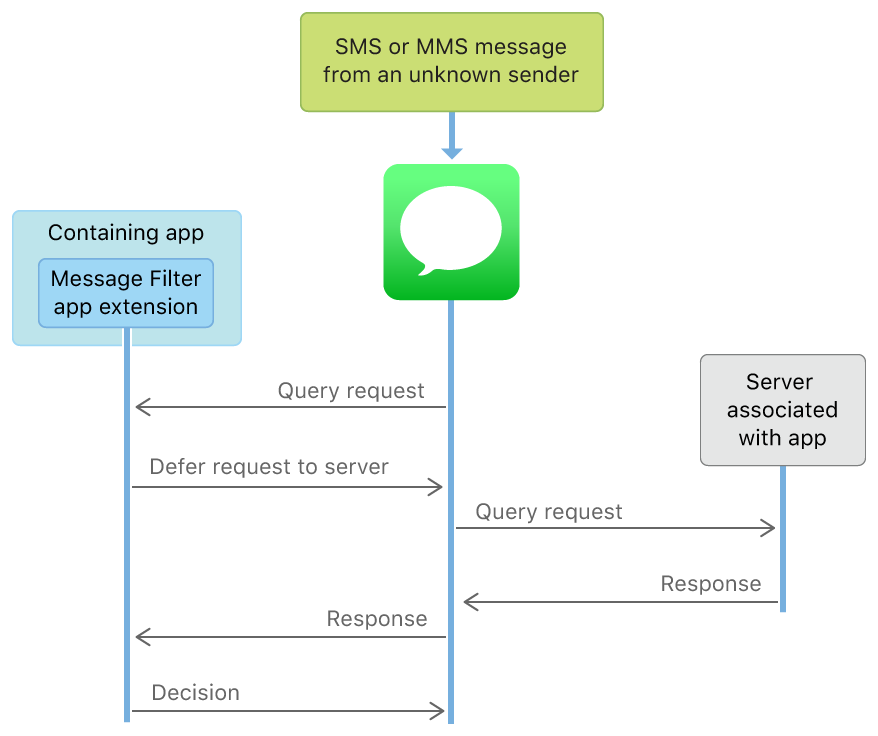 A diagram that shows the communication flow from Messages to a Message Filter app extension and between Messages and the app's associated server