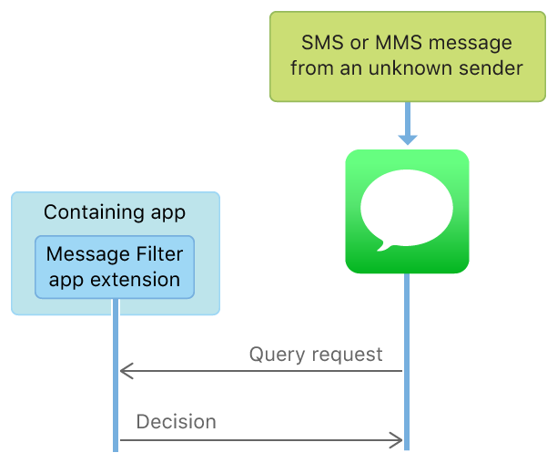 A diagram that shows the communication flow from Messages to a Message Filter app extension