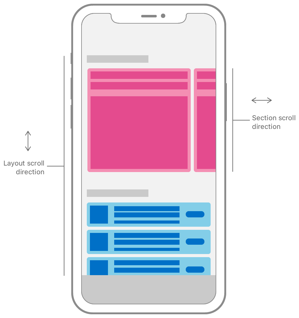 Diagram of a collection view layout with multiple sections. The collection view sections are laid out vertically, so the collection view scrolls on the vertical axis to reveal more content. The content in the top section of the collection view scrolls on the horizontal axis, orthogonally to the main layout axis of the collection view's layout.