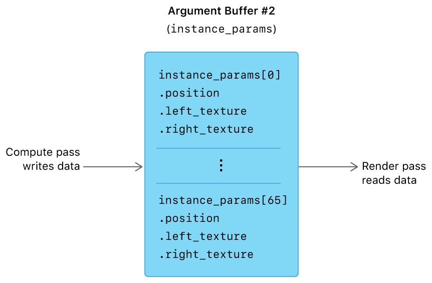 Layout diagram that shows an array of structures as an argument buffer.