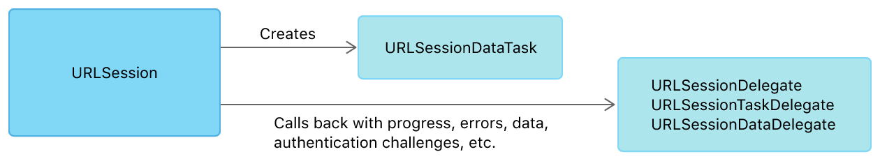 Figure showing a URLSession creating a URLSessionDataTask. The session calls back to the delegate with progress updates, retrieved data, authentication challenges, etc.