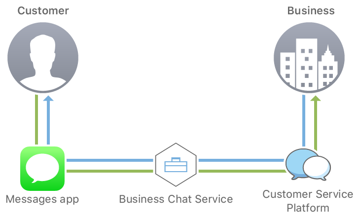 A diagram showing a customer using the Messages app to send a text message to a business through Business Chat, and the business sending a reply using the Customer Service Platform.