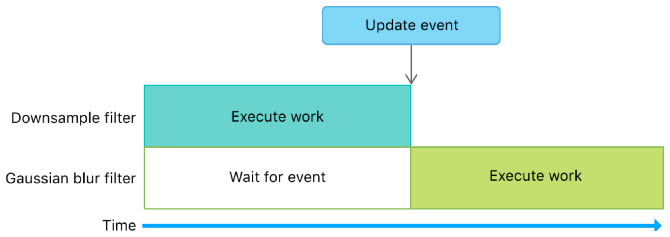 Timeline diagram that shows how an event manages dependencies between filters.
