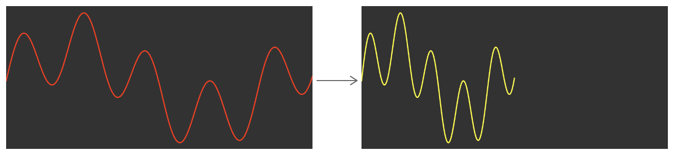 Diagram showing two signals. The original signal is on the left. The decimated signal, on the right, has the same shape, but is half the width.