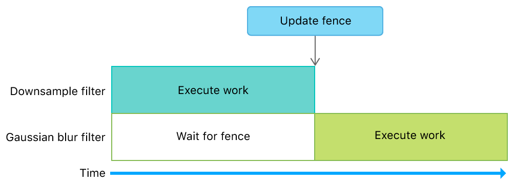 Timeline diagram that shows how a fence manages dependencies between filters.