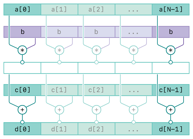 A diagram showing the operation of the vDSP_vsma function. There are five rows. The top two rows represents the first two inputs, vector A and scalar B. The third row represents the intermediate result of the first two inputs. The forth row represents the third input, vector C. The bottom row represents the output, vector D. The diagram has connecting lines from the input vectors to the output vector indicating the relationships between the inputs and output.