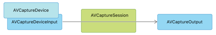 Block diagram of the basic capture session architecture: an AVCaptureSession acquires data from an AVCaptureDevice through AVCaptureDeviceInput, and provides data to one or more AVCaptureOutput objects.
