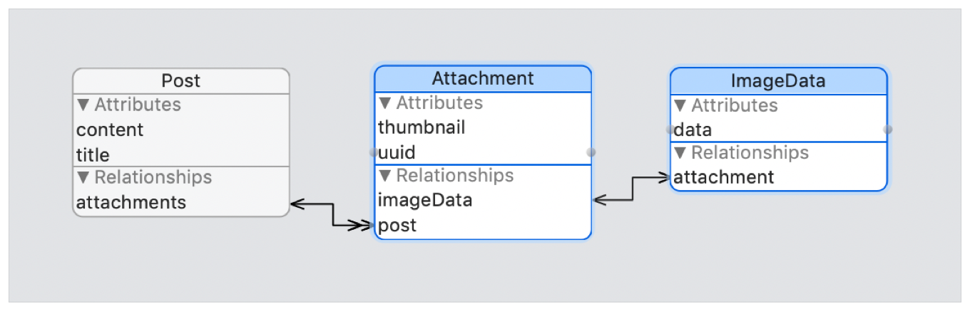 Flow diagram showing a one-to-one relationship between an ImageData entity with a data attribute and attachment relationship, to an Attachment entity with thumbnail and uuid attributes and an imageData relationship.