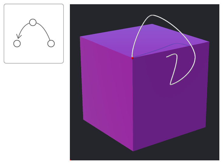 Image of cube with the path of one of its vertices rendered as a line after a series of spline interpolated rotations.