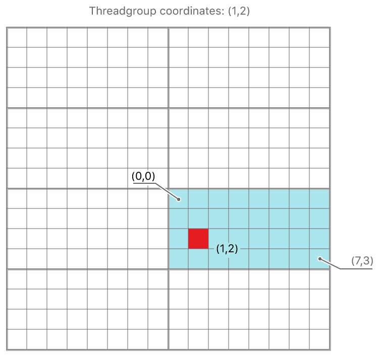 The position of a single thread in a threadgroup.