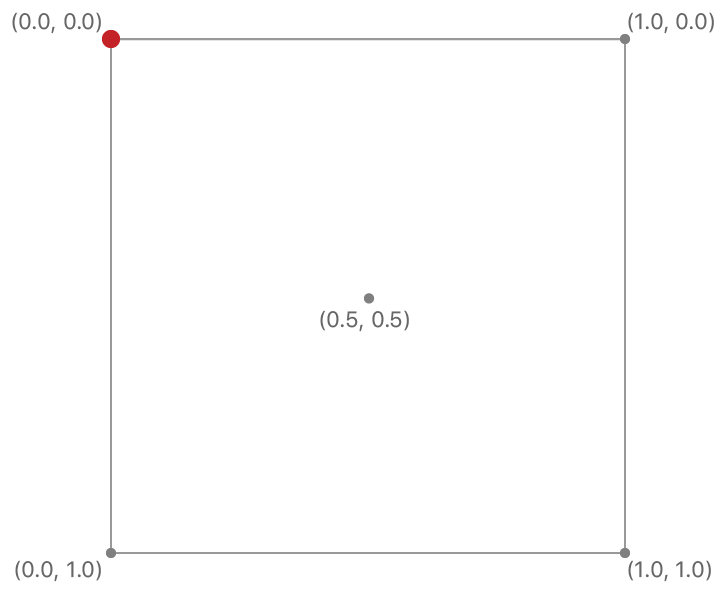 Creating and Sampling Textures | Apple Developer Documentation