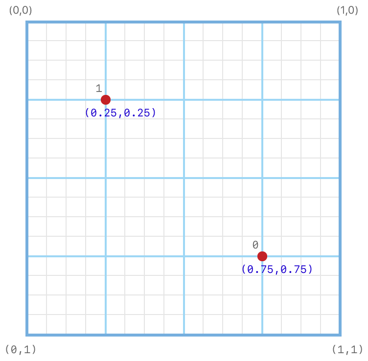 Coordinate system diagram showing the subpixel grid on which the default two-sample positions are set.