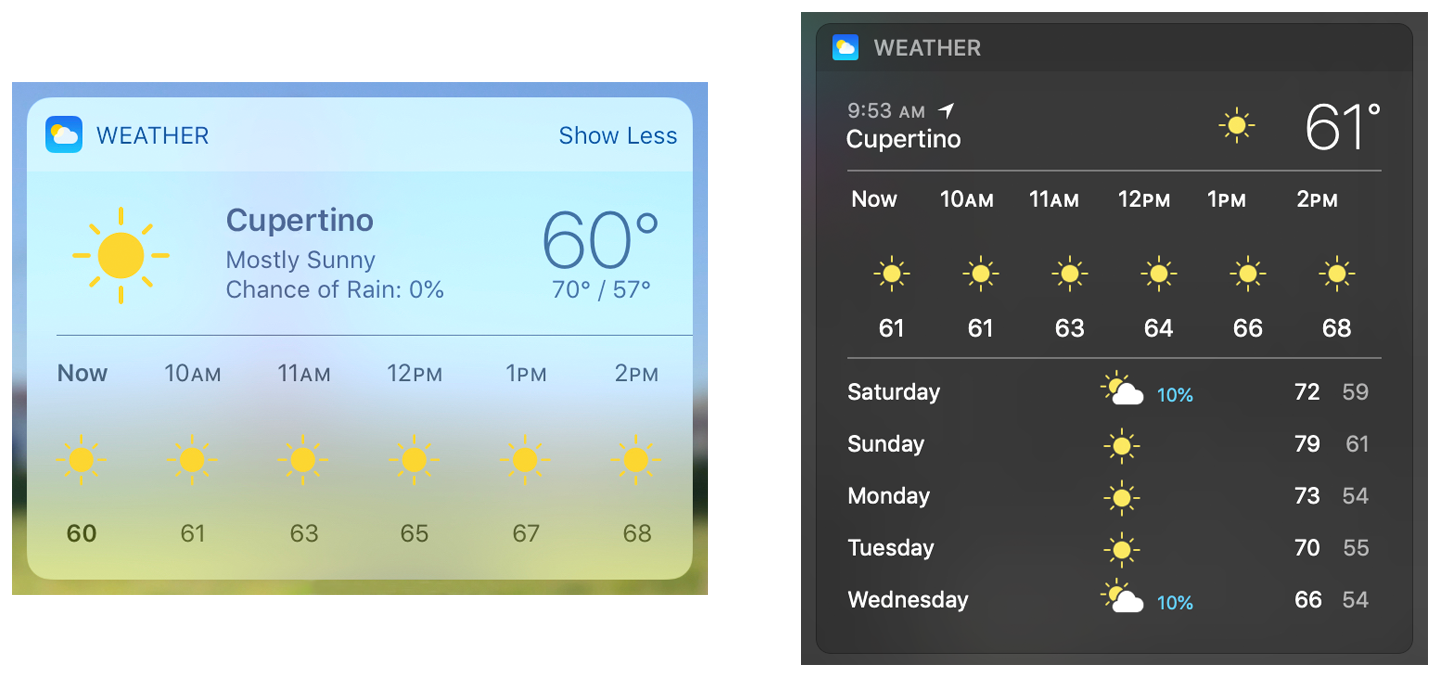 Widgets showing weather information in the Today view on iOS and macOS.