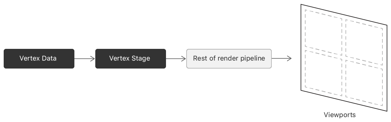 A block diagram that shows a render pipeline whose final destination is a single target with multiple viewports.