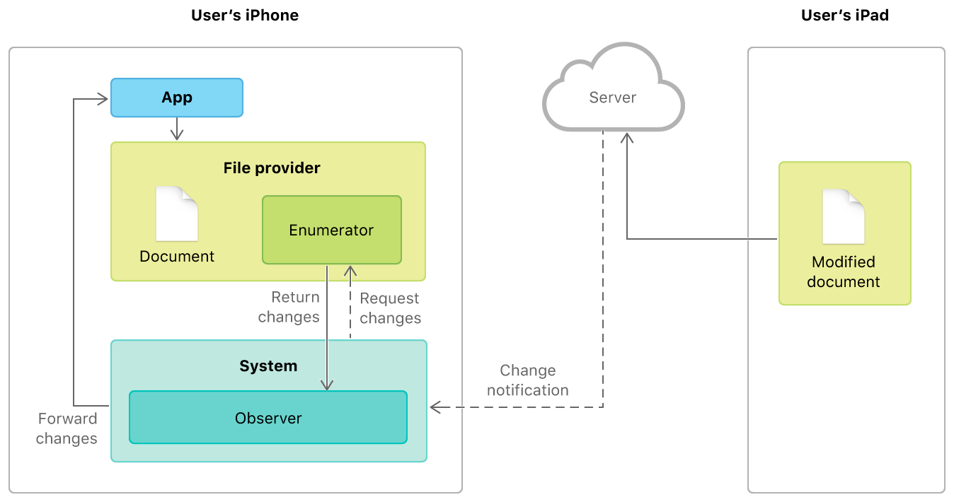 Tracking Changes to Documents | Apple Developer Documentation
