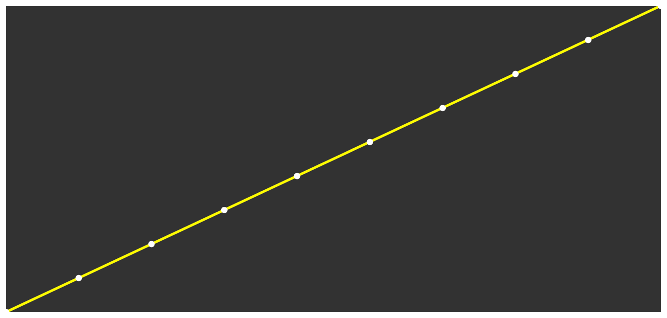 Diagram showing the linear ramp result as a line from the bottom left to the top right.