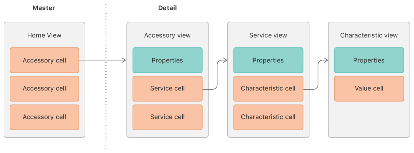 Diagram showing the structure the AccessoryFinder sample app.