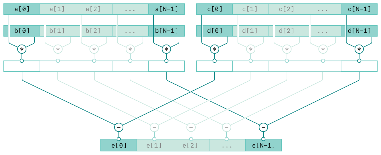 A diagram showing the operation of the vDSP_vmmsb function. There are four rows and the top three rows are composed of two columns. The top two rows of the left column represent the input vectors A and B. The top two rows of the right column represent the input vectors C and D. The third row in both columns represent the intermediate result of the respective inputs. The bottom row represents the output vector, E. The diagram has connecting lines from the inputs to the output vector indicating the relationships between the inputs and output.