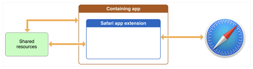 Image showing Safari app extensions communicating between the containing app and the Safari browser.