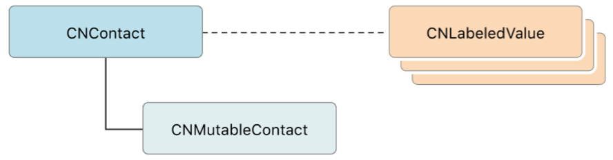Organizational diagram showing that a contact object has a mutable variant and can have properties that are represented as labeled value objects.