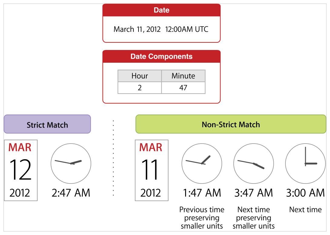 "Given the date ""March 11th, 2012 at 12:00AM UTC"" and searching for the next date with hour component equal to 2 and minute component equal to 47, a strict match returns the date ""March 12th, 2012 at 2:47AM UTC"", a non-strict match specifying the previous time preserving smaller units returns the date ""March 11th, 2012 at 1:47AM UTC"", a non-strict match specifying the next time preserving smaller units returns the date ""March 11th, 2012 at 3:47AM UTC"", and a non-strict match specifying the next time returns the date ""March 11th, 2012 at 3:00AM UTC""."
