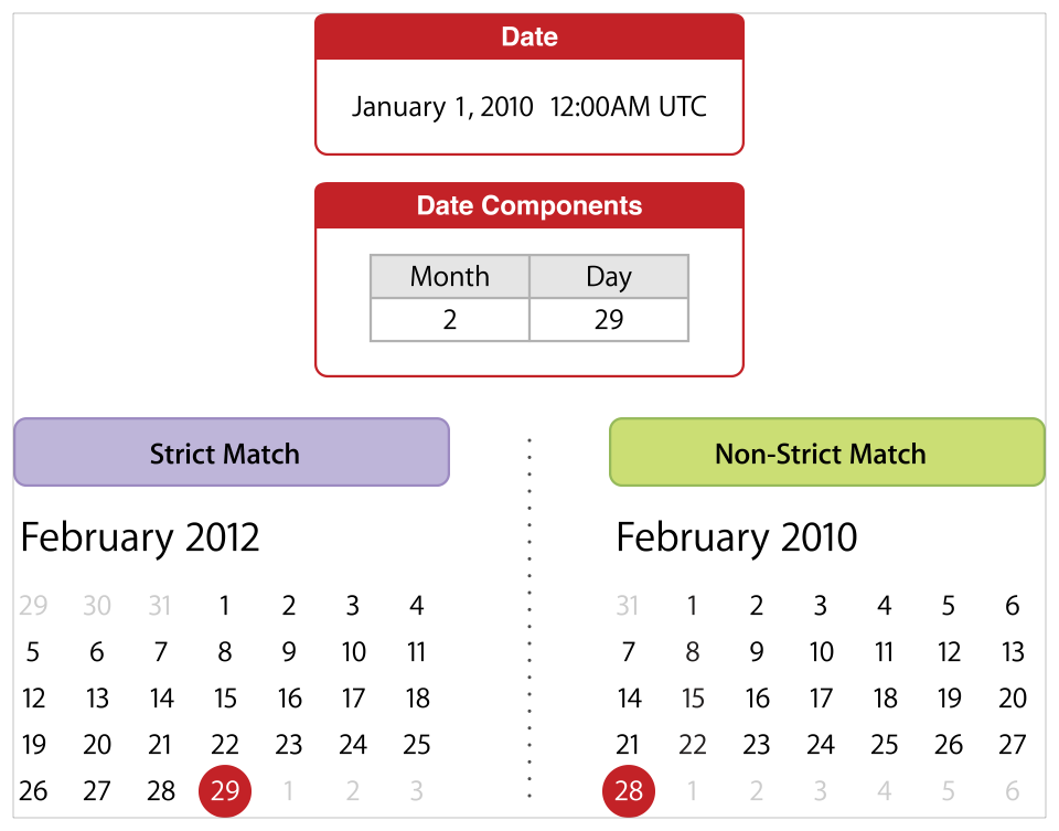 "Given the date ""January 1st, 2010"" and searching for the next date with month component equal to 2 and day component equal to 29, a strict match returns the date ""February 29th, 2012"", whereas a non-strict match returns the date ""February 28th, 2010""."